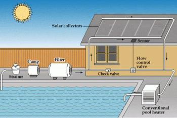 solar water heater system design